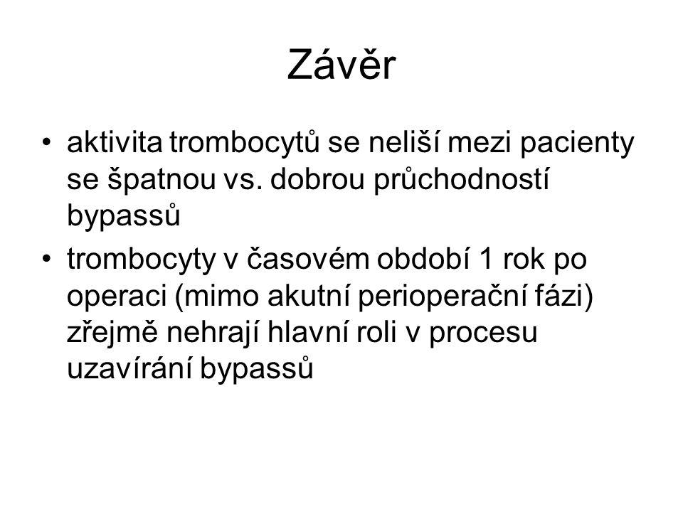 Závěr •aktivita trombocytů se neliší mezi pacienty se špatnou vs.