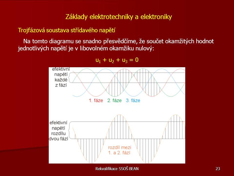 Rekvalifikace SSOŠ BEAN 23 Trojfázová soustava střídavého napětí Na tomto diagramu se snadno přesvědčíme, že součet okamžitých hodnot jednotlivých nap