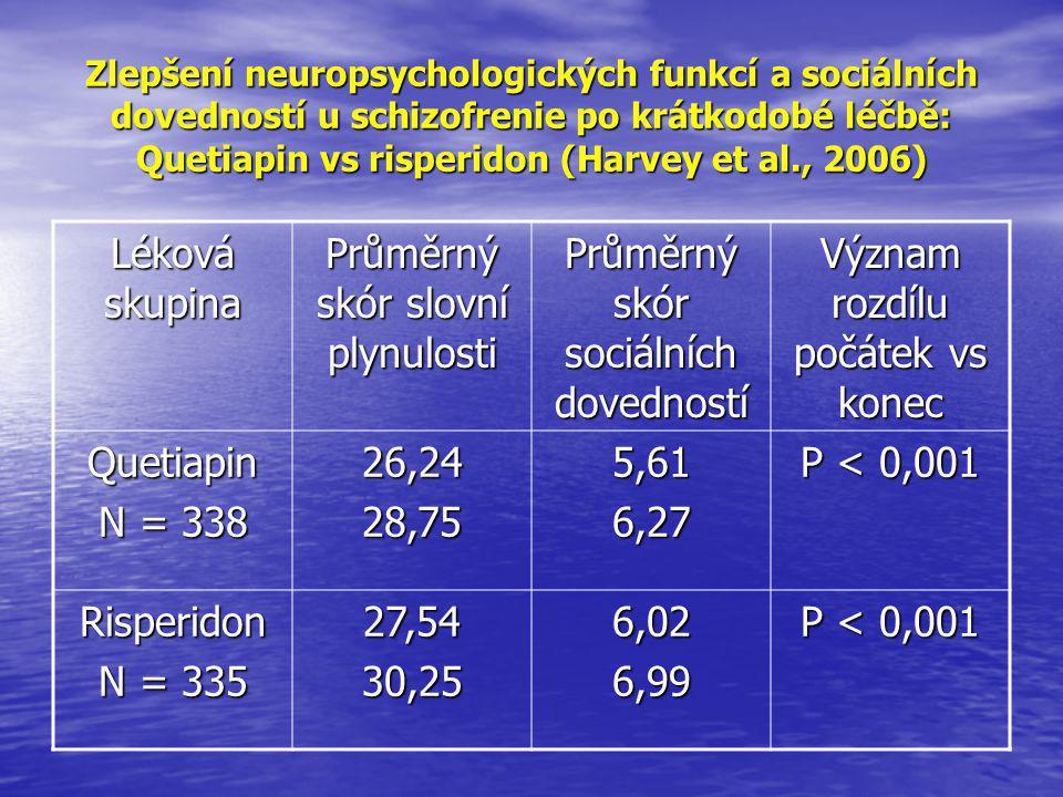 Zlepšení neuropsychologických funkcí a sociálních dovedností u schizofrenie po krátkodobé léčbě: Quetiapin vs risperidon (Harvey et al., 2006) Léková skupina Průměrný skór slovní plynulosti Průměrný skór sociálních dovedností Význam rozdílu počátek vs konec Quetiapin N = 338 26,2428,755,616,27 P < 0,001 Risperidon N = 335 27,5430,256,026,99 P < 0,001