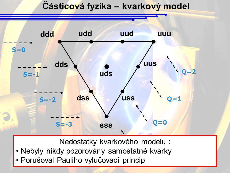 Částicová fyzika – kvarkový model dds ddd udduuduuu uds uus dssuss S=0 S=-1 S=-2 S=-3 Q=-1 Q=0 Q=1 Q=2 sss Nedostatky kvarkového modelu : • Nebyly nik