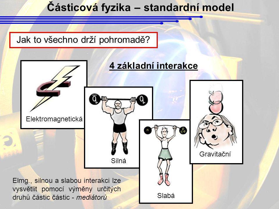 Částicová fyzika – standardní model Jak to všechno drží pohromadě? Elektromagnetická Silná Slabá Gravitační 4 základní interakce Elmg., silnou a slabo