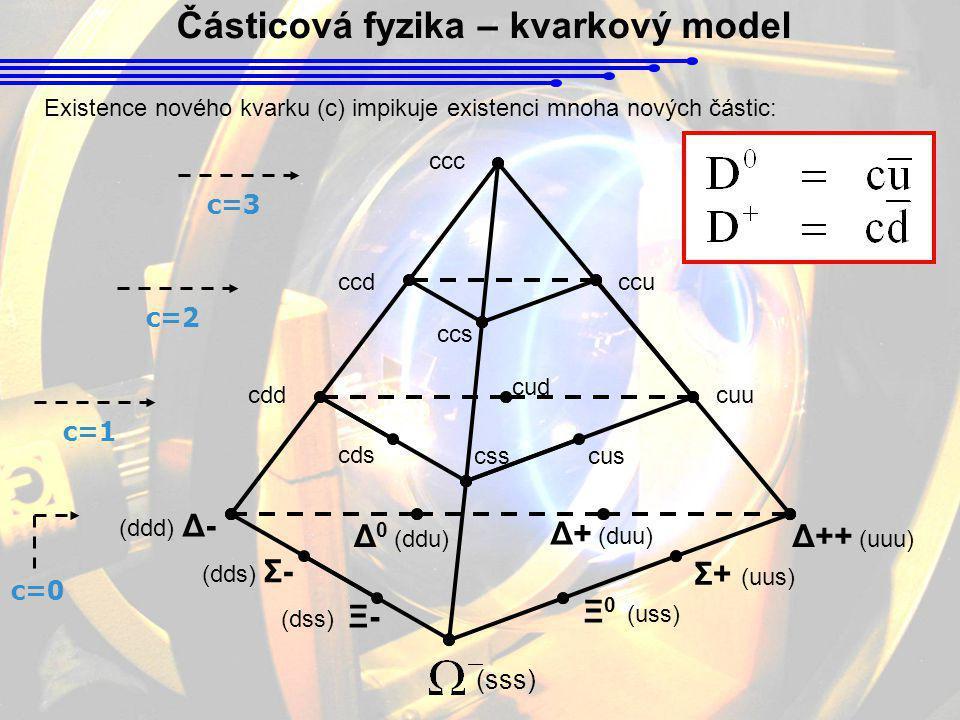Částicová fyzika – kvarkový model Existence nového kvarku (c) impikuje existenci mnoha nových částic: (dss) Ξ- Ξ 0 (uss) (sss) (dds) Σ- Σ+ (uus) (ddd)