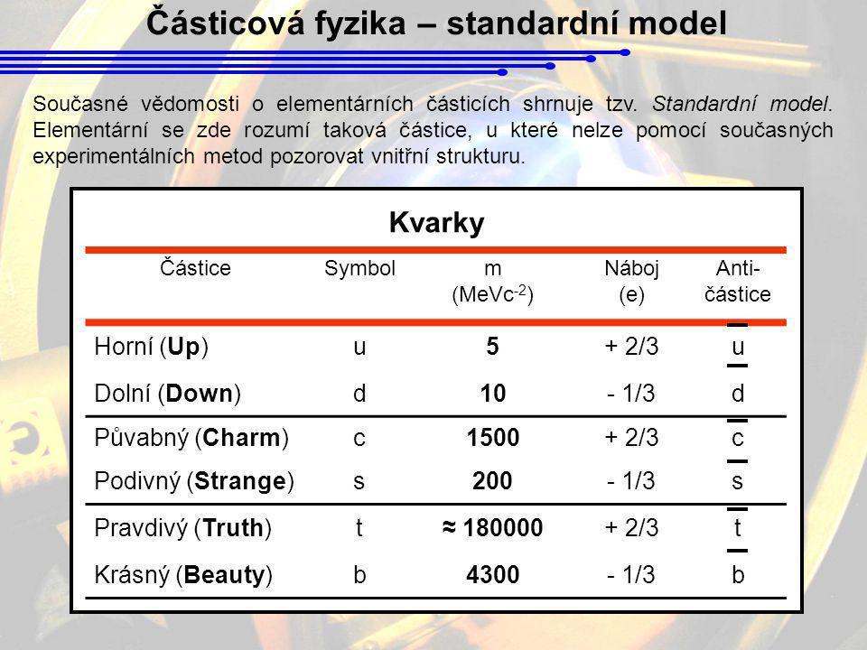 Částicová fyzika – standardní model ČásticeSymbolm (MeVc -2 ) Náboj (e) Anti- částice Horní (Up)u5+ 2/3u Dolní (Down)d10- 1/3d Půvabný (Charm)c1500+ 2