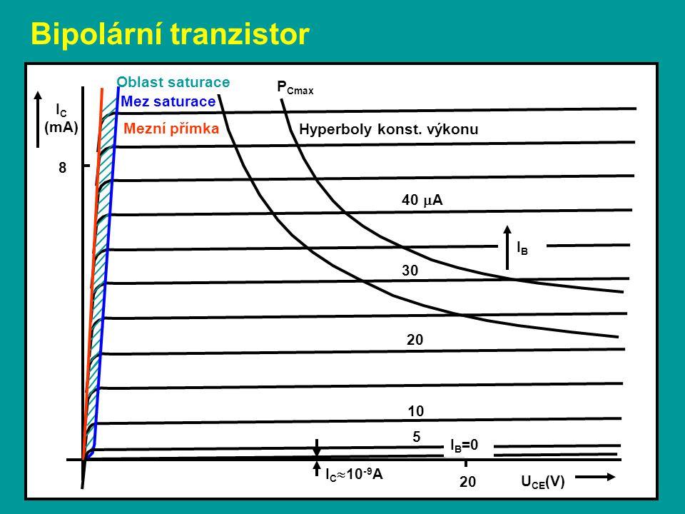U CE (V) I C (mA) IBIB P Cmax Oblast saturace Mez saturace Mezní přímka Hyperboly konst. výkonu I C  10 -9 A 10 20 30 40  A 8 I B =0 5