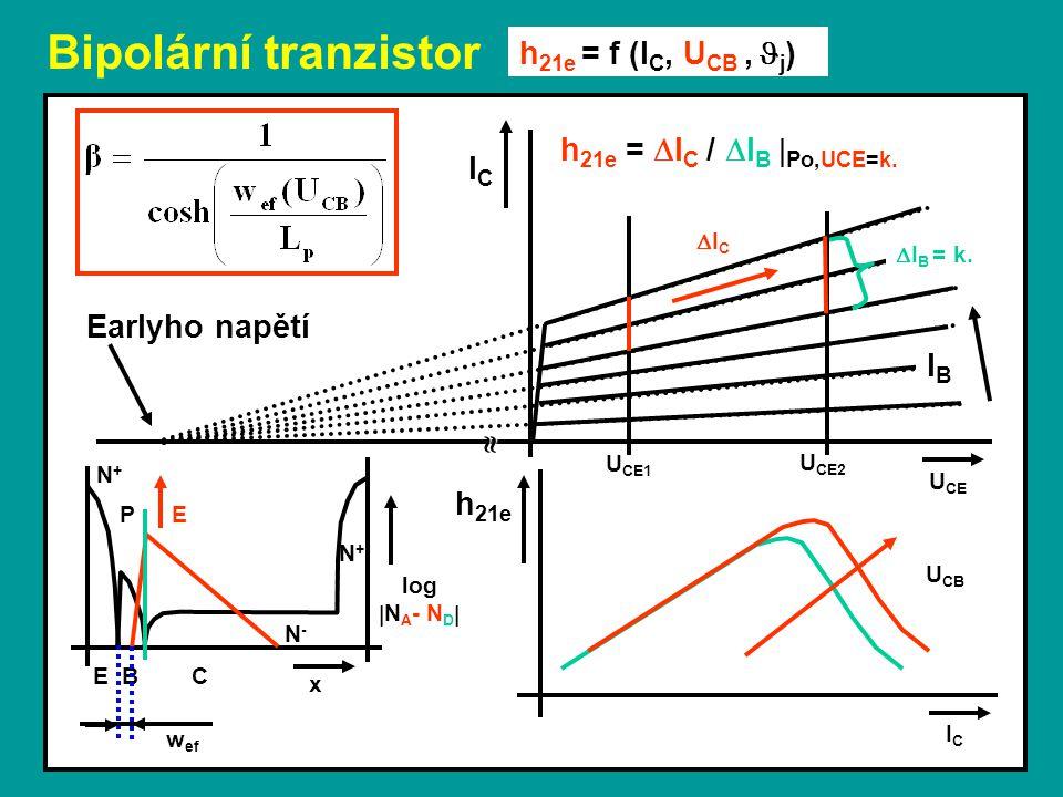 Bipolární tranzistor U CB U CE h 21e = f (I C, U CB,  j ) ICIC log  N A - N D  E B C x N-N- N+N+ P N+N+ E w ef ICIC h 21e  Earlyho napětí IBIB h 2