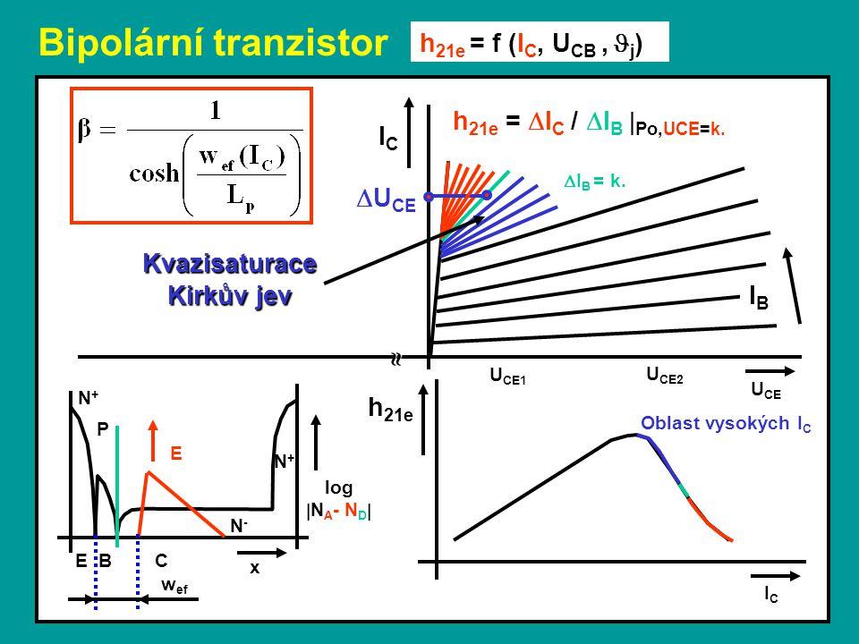 Bipolární tranzistor Oblast vysokých I C U CE h 21e = f (I C, U CB,  j ) ICIC log  N A - N D  E B C x N-N- N+N+ P N+N+ E w ef ICIC h 21e  IBIB h 21e =  I C /  I B  Po,UCE=k.