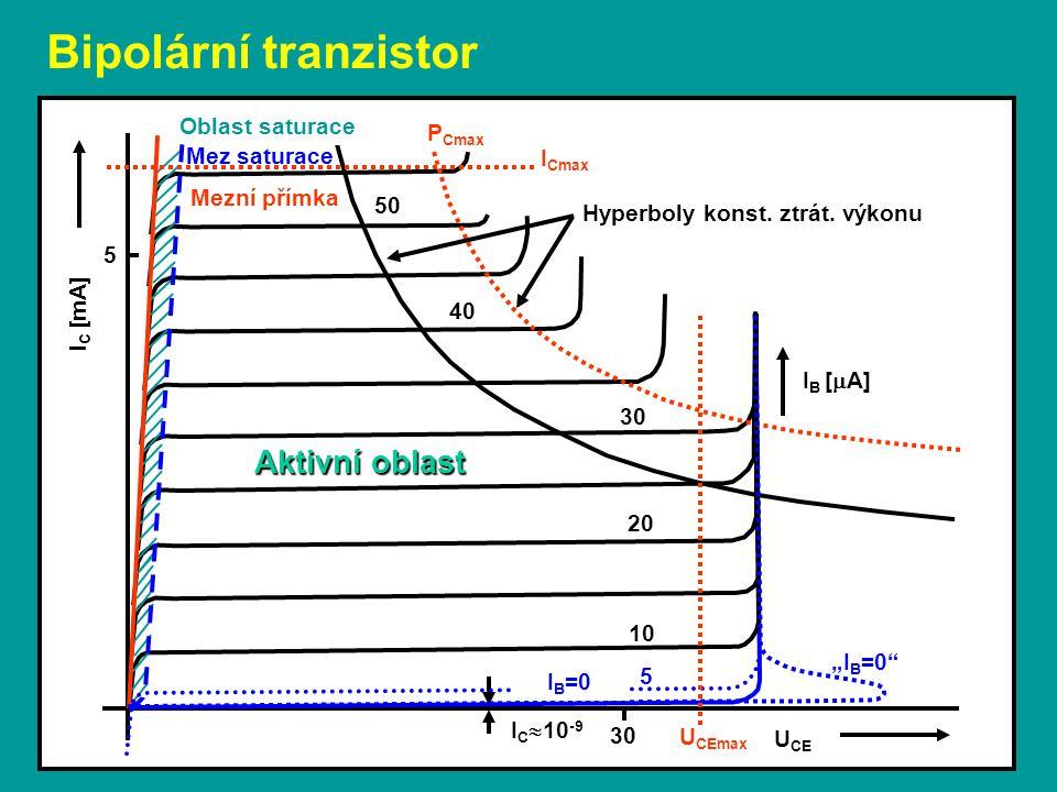 """Bipolární tranzistor U CE I B [  A] P Cmax Oblast saturace Mez saturace Mezní přímka Hyperboly konst. ztrát. výkonu I C  10 -9 10 20 5 30 40 """"I B =0"""