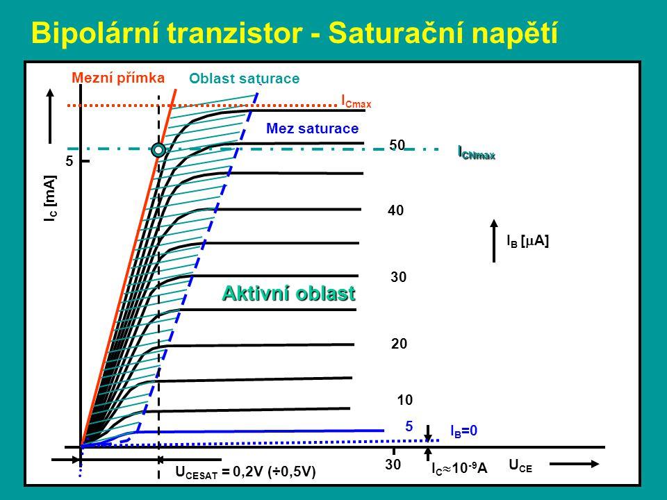 Bipolární tranzistor - Saturační napětí U CE I B [  A] Oblast saturace Mez saturace Mezní přímka I C  10 -9 A 10 20 5 30 40 I B =0 I Cmax 30 Aktivní oblast 50 I C [mA] 5 I CNmax U CESAT = 0,2V (÷0,5V)
