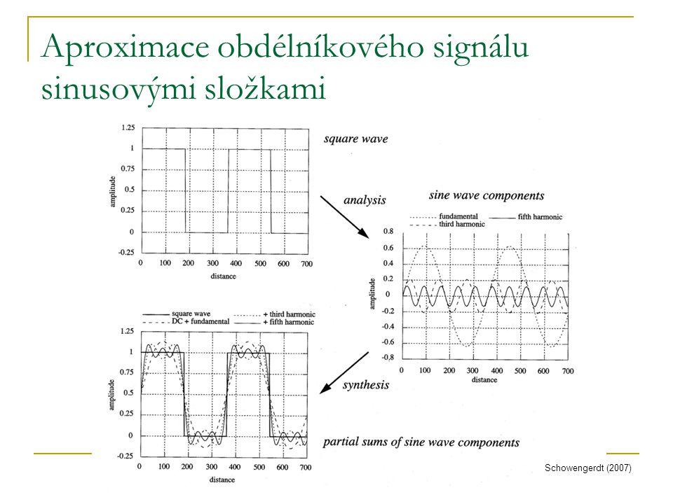 Aproximace obdélníkového signálu sinusovými složkami Schowengerdt (2007)