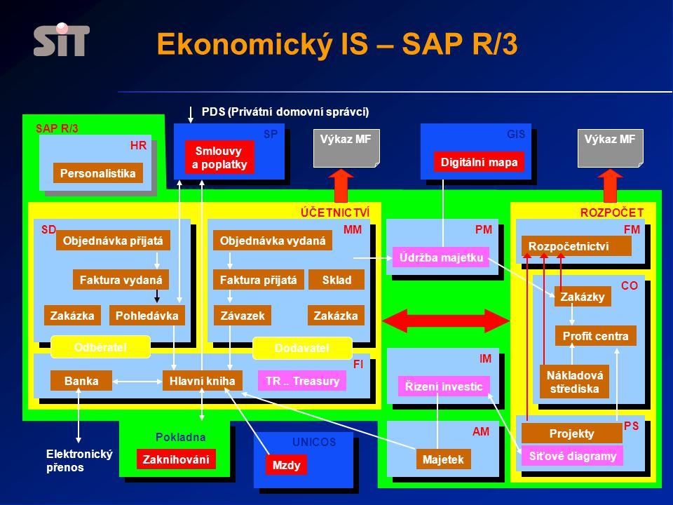 Ekonomický IS – SAP R/3 Personalistika Údržba majetku Majetek Mzdy Rozpočetnictví Zakázky Profit centra Nákladová střediska Projekty PohledávkaZakázka