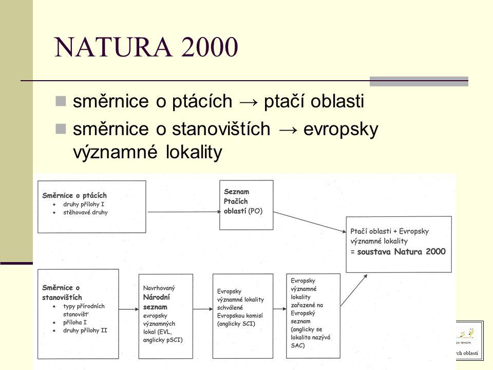 NATURA 2000  směrnice o ptácích → ptačí oblasti  směrnice o stanovištích → evropsky významné lokality