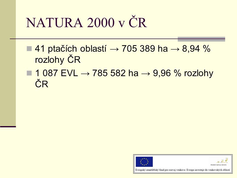 NATURA 2000 v ČR  41 ptačích oblastí → 705 389 ha → 8,94 % rozlohy ČR  1 087 EVL → 785 582 ha → 9,96 % rozlohy ČR