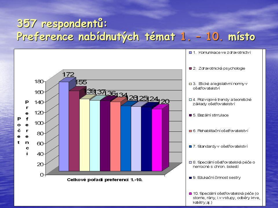 Workshop 14.února 2008 SU 357 respondentů: Preference nabídnutých témat 1. – 10. místo