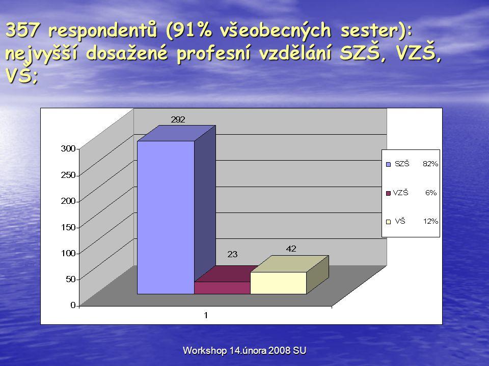 Workshop 14.února 2008 SU 357 respondentů (91% všeobecných sester): nejvyšší dosažené profesní vzdělání SZŠ, VZŠ, VŠ;