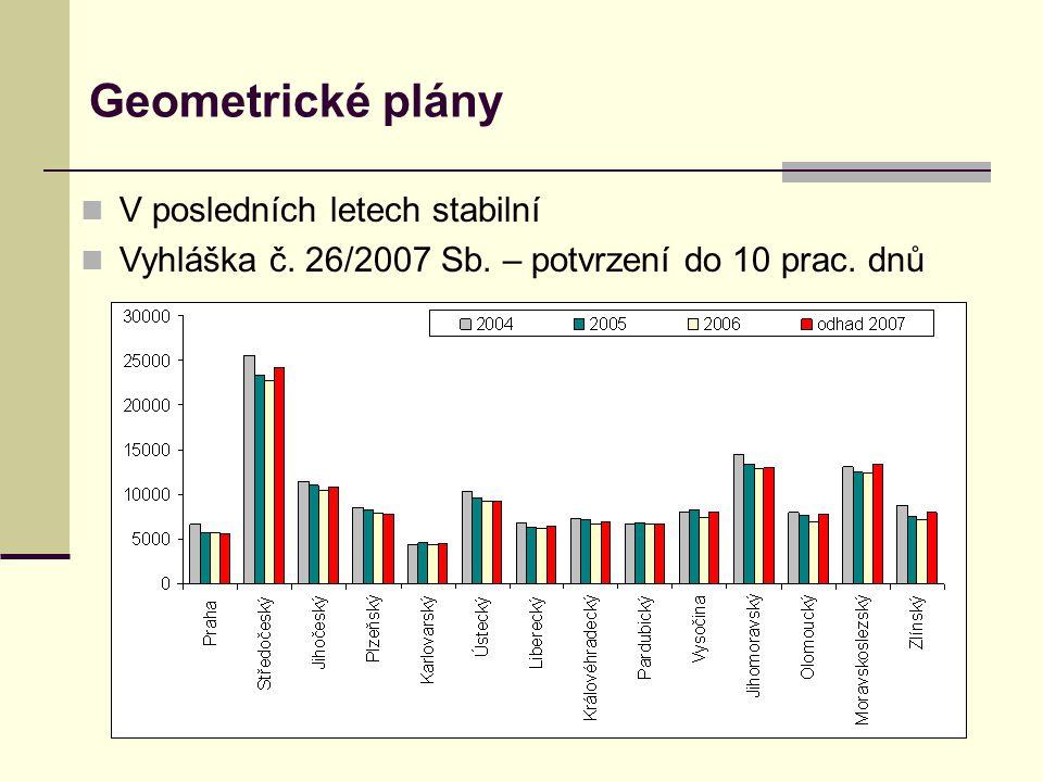 Geometrické plány  V posledních letech stabilní  Vyhláška č.