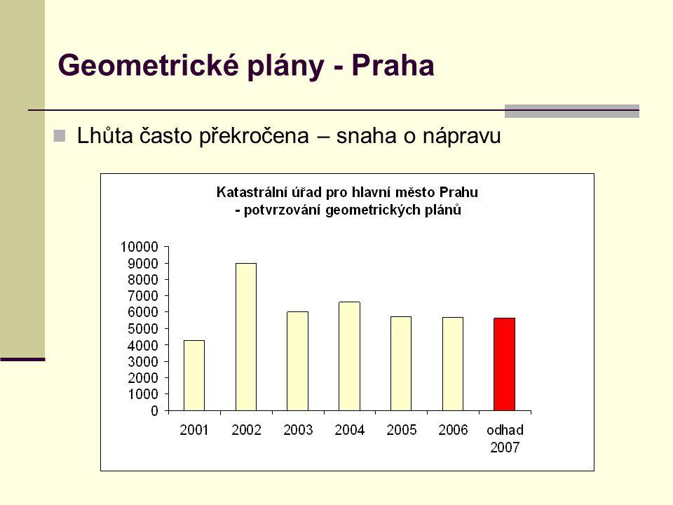 Geometrické plány - Praha  Lhůta často překročena – snaha o nápravu
