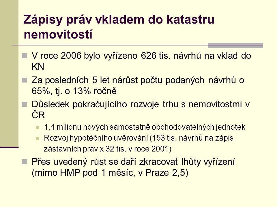 Vklady do KN v ČR 2004-2007