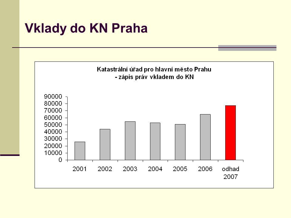 Vklady do KN Praha