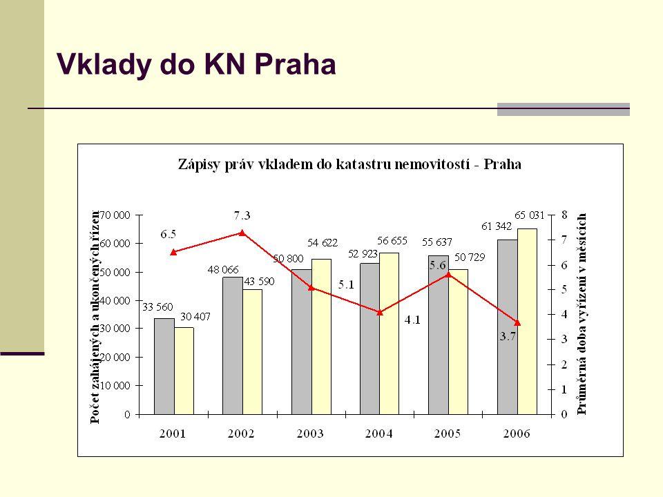 Zápisy záznamem do katastru nemovitostí  V roce 2006 bylo vyřízeno 910 tis.