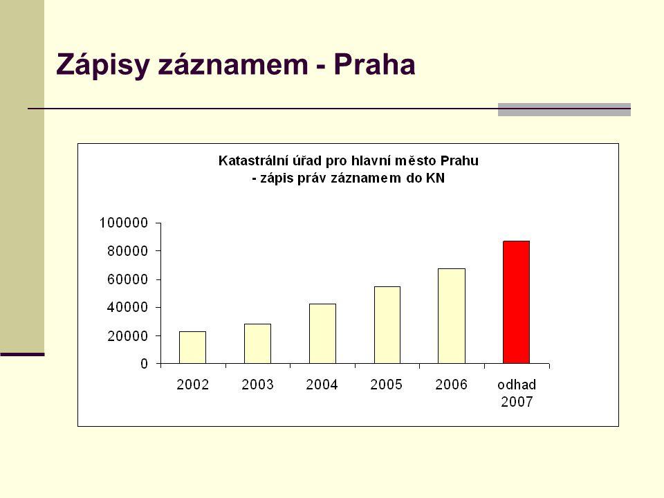 Zápisy záznamem - Praha