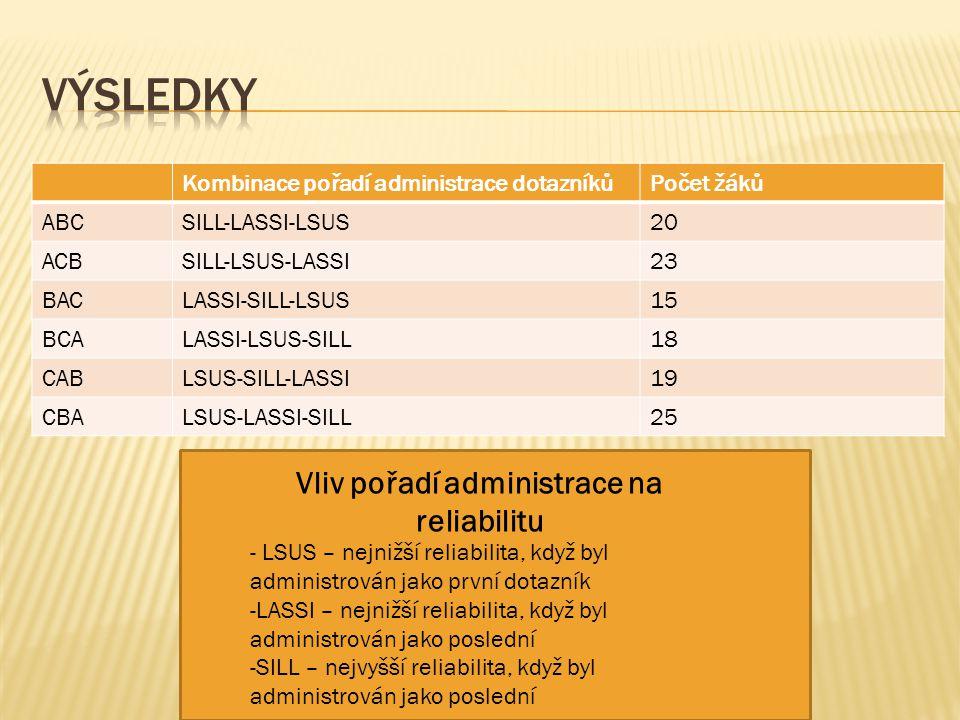 Kombinace pořadí administrace dotazníkůPočet žáků ABCSILL-LASSI-LSUS20 ACBSILL-LSUS-LASSI23 BACLASSI-SILL-LSUS15 BCALASSI-LSUS-SILL18 CABLSUS-SILL-LASSI19 CBALSUS-LASSI-SILL25 Vliv pořadí administrace na reliabilitu - LSUS – nejnižší reliabilita, když byl administrován jako první dotazník -LASSI – nejnižší reliabilita, když byl administrován jako poslední -SILL – nejvyšší reliabilita, když byl administrován jako poslední