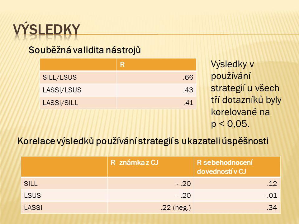 R SILL/LSUS.66 LASSI/LSUS.43 LASSI/SILL.41 Souběžná validita nástrojů Výsledky v používání strategií u všech tří dotazníků byly korelované na p < 0,05.