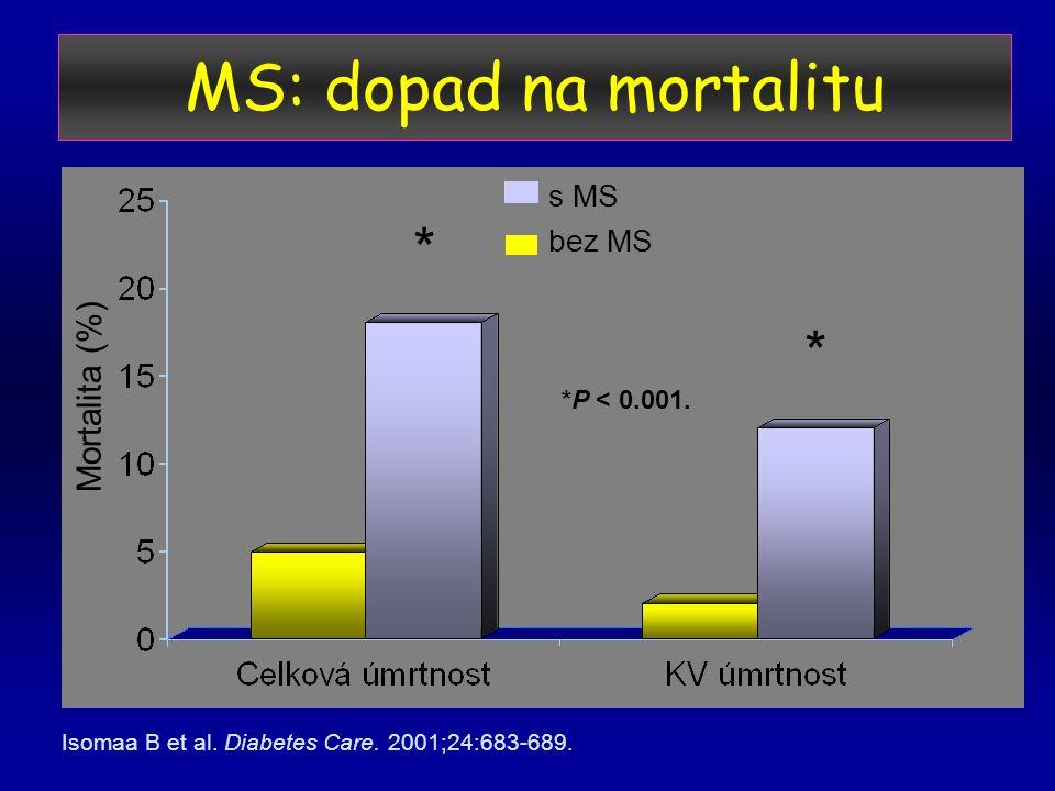 MS: dopad na mortalitu Mortalita (%) s MS bez MS * Isomaa B et al.