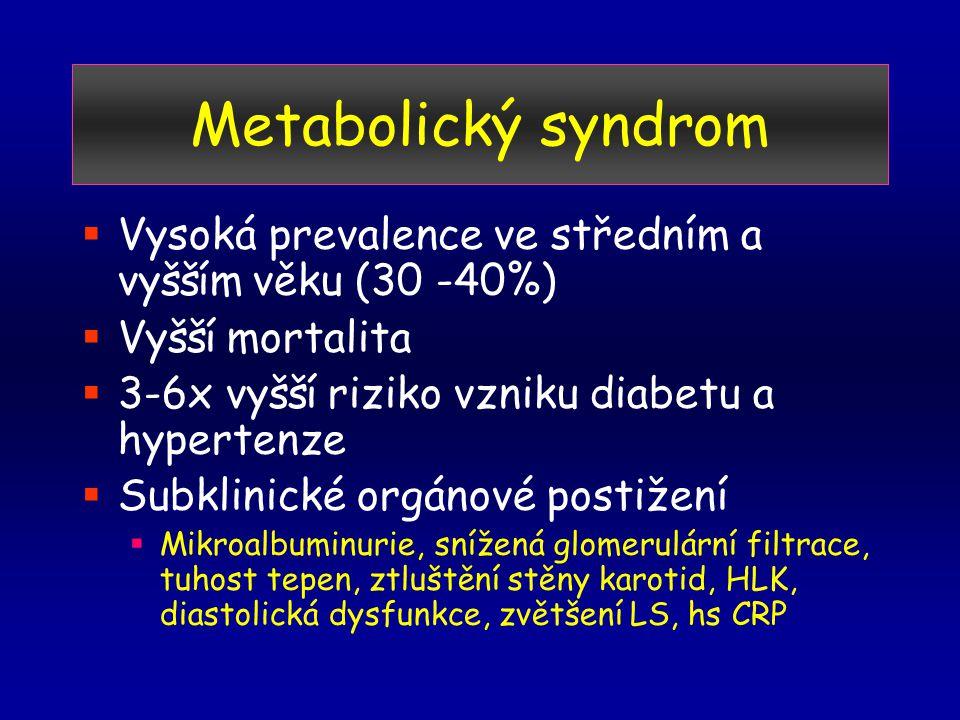 Metabolický syndrom  Vysoká prevalence ve středním a vyšším věku (30 -40%)  Vyšší mortalita  3-6x vyšší riziko vzniku diabetu a hypertenze  Subklinické orgánové postižení  Mikroalbuminurie, snížená glomerulární filtrace, tuhost tepen, ztluštění stěny karotid, HLK, diastolická dysfunkce, zvětšení LS, hs CRP