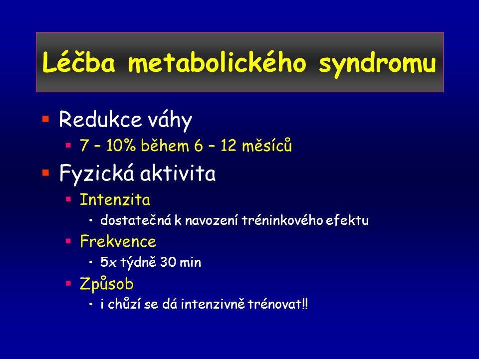 Léčba metabolického syndromu  Redukce váhy  7 – 10% během 6 – 12 měsíců  Fyzická aktivita  Intenzita •dostatečná k navození tréninkového efektu  Frekvence •5x týdně 30 min  Způsob •i chůzí se dá intenzivně trénovat!!