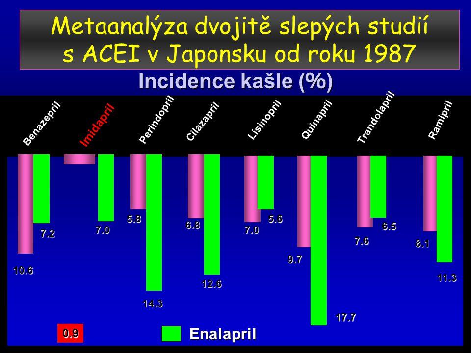 Metaanalýza dvojitě slepých studií s ACEI v Japonsku od roku 1987 Incidence kašle ( % ) Benazepril Imidapril Perindopril Cilazapril Lisinopril Quinapril Trandolapril Ramipril 10.6 7.2 7.0 5.8 14.3 6.8 12.6 7.0 5.6 17.7 9.7 7.6 6.5 8.1 11.3 0.9 Enalapril