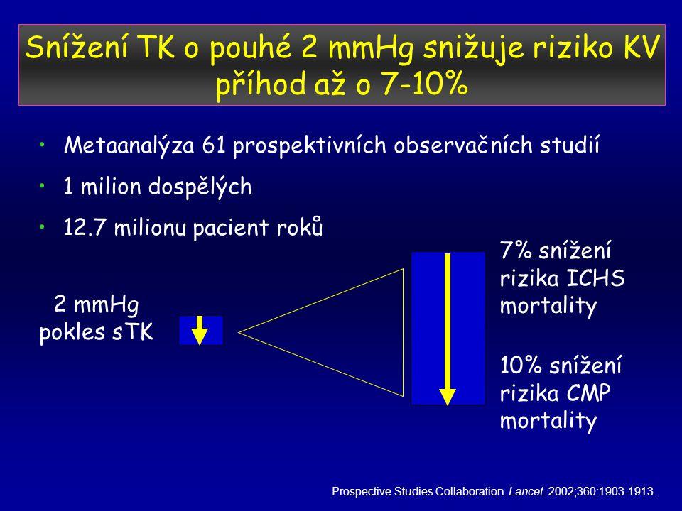 Snížení TK o pouhé 2 mmHg snižuje riziko KV příhod až o 7-10% •Metaanalýza 61 prospektivních observačních studií •1 milion dospělých •12.7 milionu pacient roků Prospective Studies Collaboration.