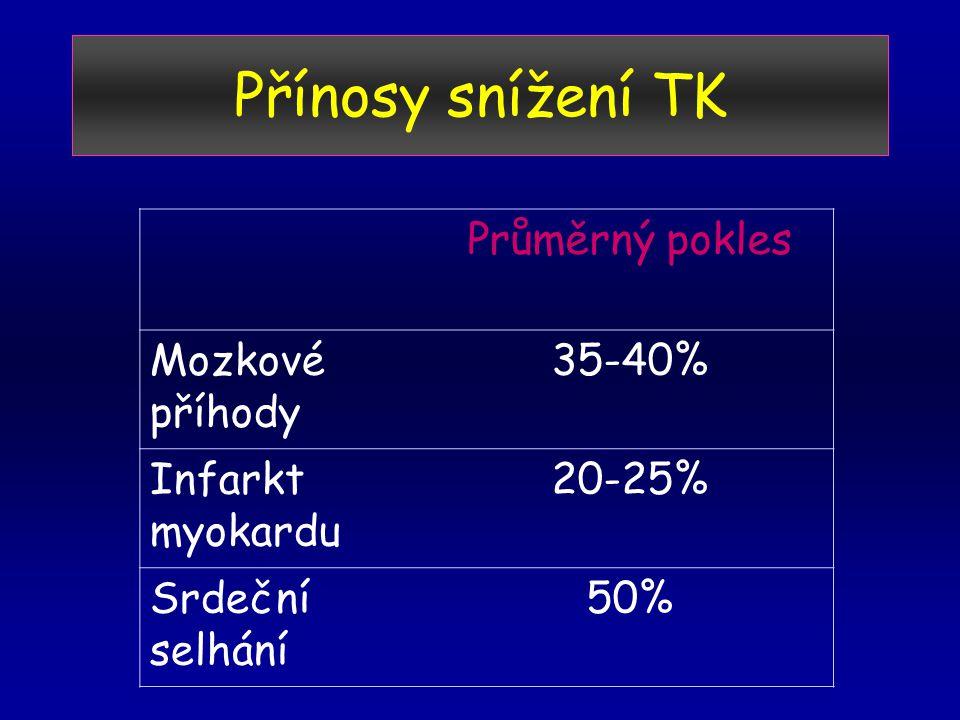 Přínosy snížení TK Průměrný pokles Mozkové příhody 35-40% Infarkt myokardu 20-25% Srdeční selhání 50%