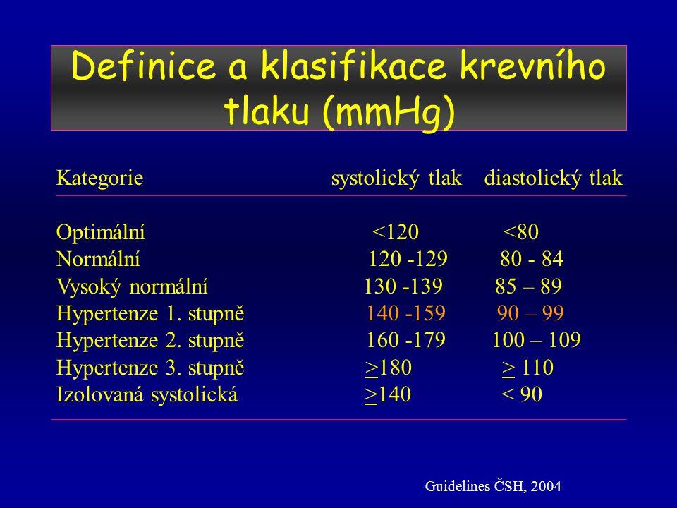Definice a klasifikace krevního tlaku (mmHg) Kategorie systolický tlak diastolický tlak Optimální <120 <80 Normální 120 -129 80 - 84 Vysoký normální 130 -139 85 – 89 Hypertenze 1.