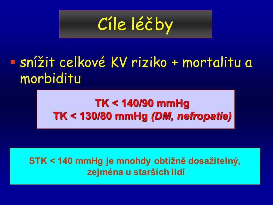 Cíle léčby  snížit celkové KV riziko + mortalitu a morbiditu TK < 140/90 mmHg TK < 130/80 mmHg (DM, nefropatie) STK < 140 mmHg je mnohdy obtížně dosažitelný, zejména u starších lidí