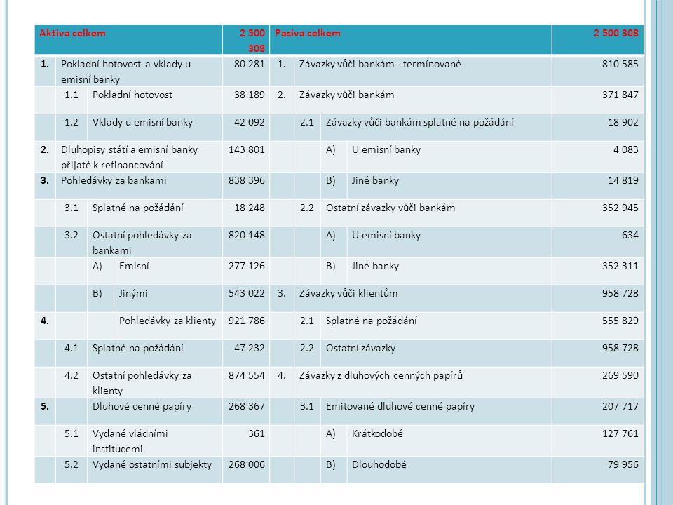 S TRUKTURA ŘÍZENÍ RIZIK hlavní odpovědnost za identifikaci a kontrolu rizik nese představenstvo banky nezáviské útvary odpovědné za řízení a monitorování rizik: výbory pro řízení rizik (relativně samostatné útvary s provázaností do všech výkonných složek banky) výbor pro řízení aktiv a pasiv (ALCO) – riziko tržní a likvidity výbor pro řízení úvěrového rizika (CRC) výbor pro schvalování úvěrů (CSC) – souvisí s orientací převážné většiny bank na úvěry výbor pro řízení operačního rizika (OPC) jednou za čtvrt roku dostává dozorčí rada podrobnou zprávu o riziku (údaje nutné ke zhodnocení míry rizika, jemuž je banka vystavena → riziková expozie banky)
