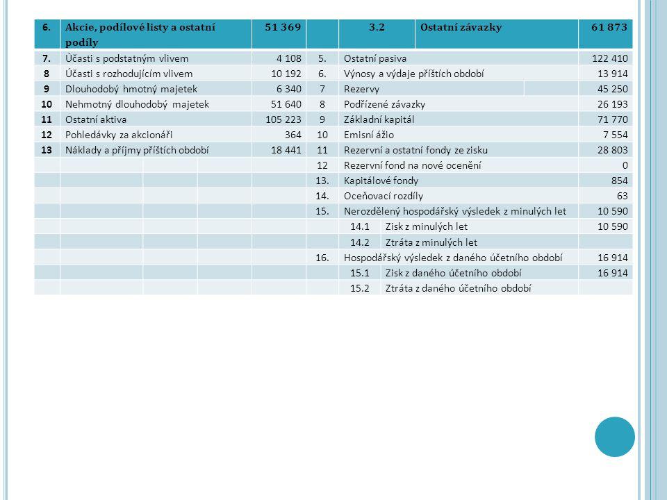 6. Akcie, podílové listy a ostatní podíly 51 3693.2Ostatní závazky61 873 7.Účasti s podstatným vlivem4 1085.Ostatní pasiva122 410 8Účasti s rozhodujíc