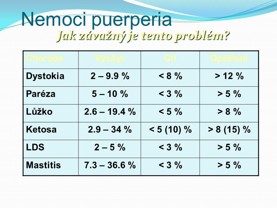 Nemoci puerperia ChorobaVýskytCílOpatření Dystokia2 – 9.9 %< 8 %> 12 % Paréza5 – 10 %< 3 %> 5 % Lůžko2.6 – 19.4 %< 5 %> 8 % Ketosa2.9 – 34 %< 5 (10) %
