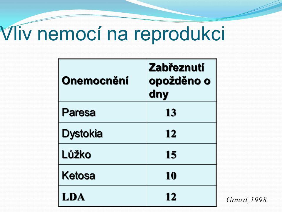 Vliv nemocí na reprodukci Gaurd, 1998 Onemocnění Zabřeznutí opožděno o dny Paresa 13 13 Dystokia 12 12 Lůžko 15 15 Ketosa 10 10 LDA 12 12