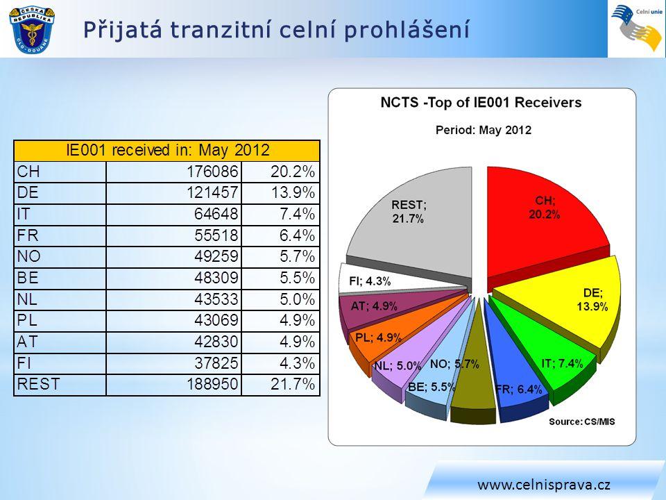Dostupnost spol. doména 2011 www.celnisprava.cz