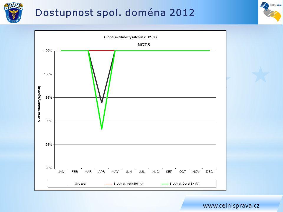 Dostupnost spol. doména 2012 www.celnisprava.cz