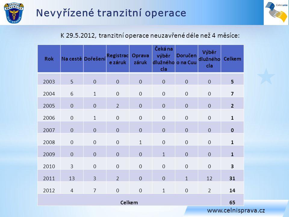 Nevyřízené tranzitní operace www.celnisprava.cz K 29.5.2012, tranzitní operace neuzavřené déle než 4 měsíce: RokNa cestěDořešení Registrac e záruk Opr