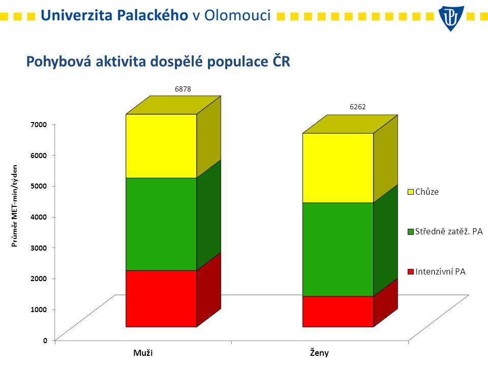 Pohybová aktivita dospělé populace ČR