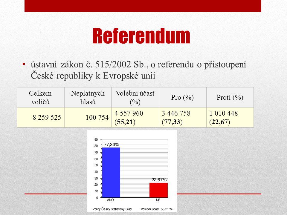 Referendum • ústavní zákon č.