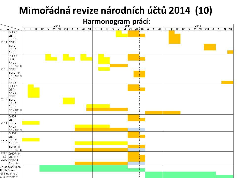 Mimořádná revize národních účtů 2014 (10) Harmonogram prácí: Výstup za období 201320142015 IIIIIIIVVVIVIIVIIIIXXXIXIIIIIIIIIVVVIVIIVIIIIXXXIXIIIIIIIII
