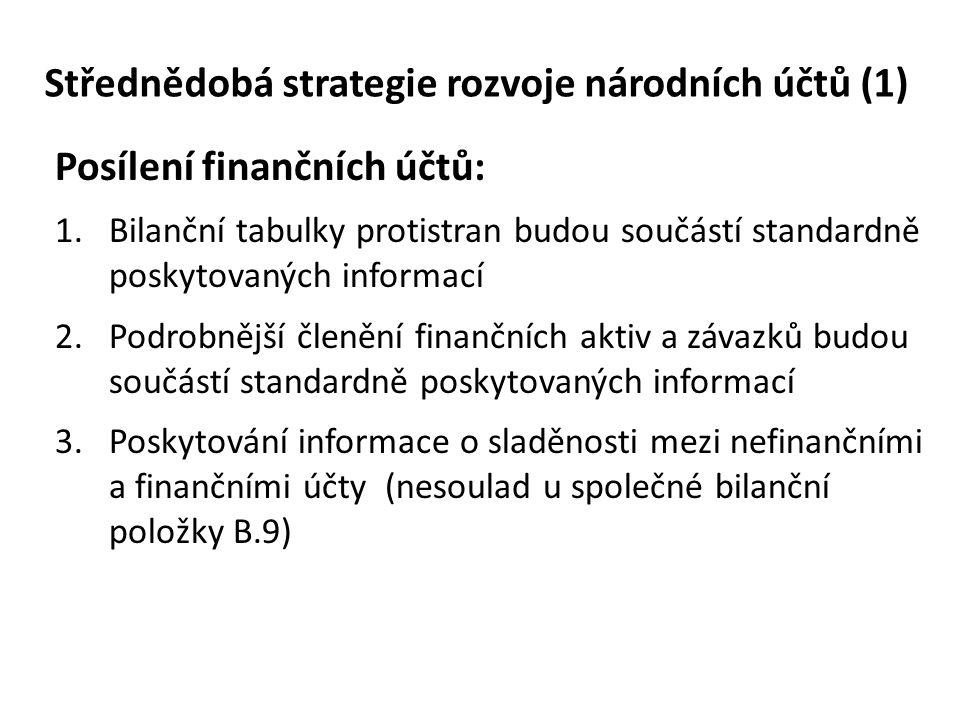 Střednědobá strategie rozvoje národních účtů (2) Zvýšení důrazu na národní bohatství: 4.Bilance nevyráběných aktiv (BNA) bude rozdělena na tři bilance dle typu aktiv, úsilí bude soustředěno na bilanci půdy 5.Bilance fixního kapitálu (BFK) bude dále zkvalitňována 6.Bilance zásob (BZ) bude zkvalitněna 7.Bilanci předmětů dlouhodobé spotřeby (BPDS) bude nově vytvořena