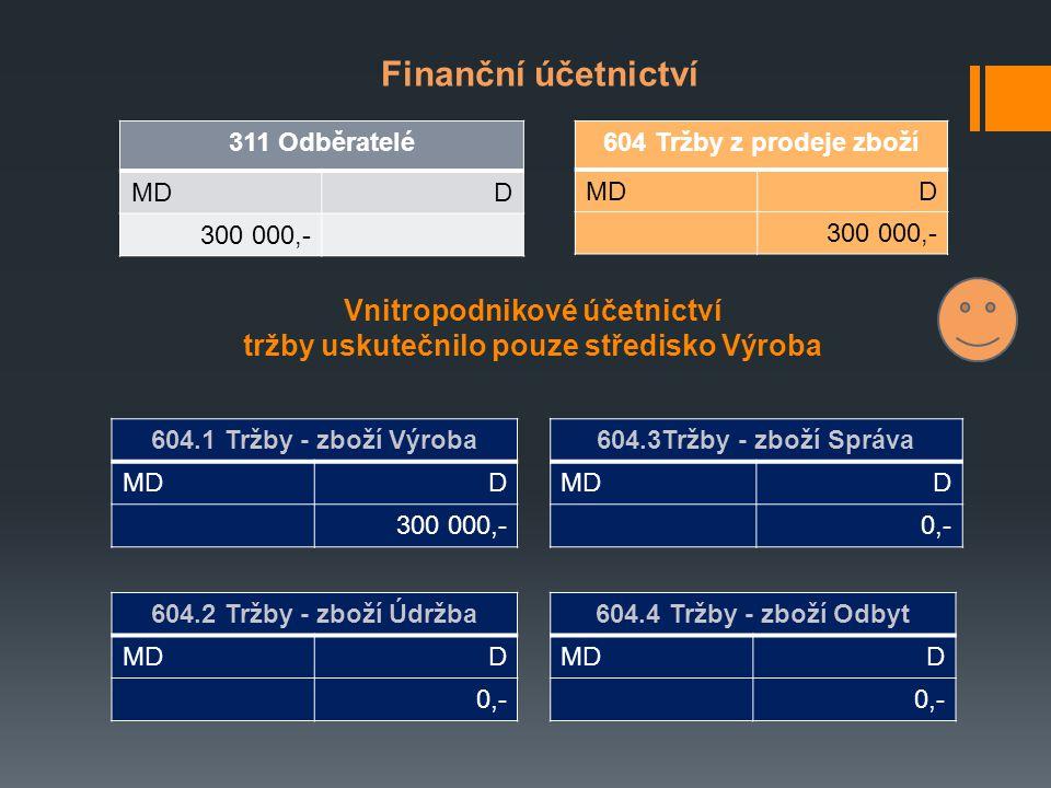 Vnitropodnikové účetnictví tržby uskutečnilo pouze středisko Výroba 311 Odběratelé MDD 300 000,- Finanční účetnictví 604 Tržby z prodeje zboží MDD 300 000,- 604.1 Tržby - zboží Výroba MDD 300 000,- 604.3Tržby - zboží Správa MDD 0,- 604.2 Tržby - zboží Údržba MDD 0,- 604.4 Tržby - zboží Odbyt MDD 0,-