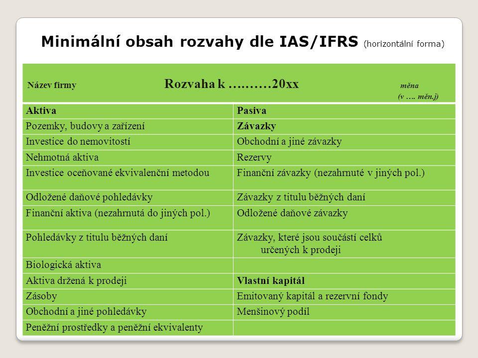 Minimální obsah rozvahy dle IAS/IFRS (horizontální forma) Název firmy Rozvaha k ….……20xx měna (v …. měn.j) AktivaPasiva Pozemky, budovy a zařízeníZáva