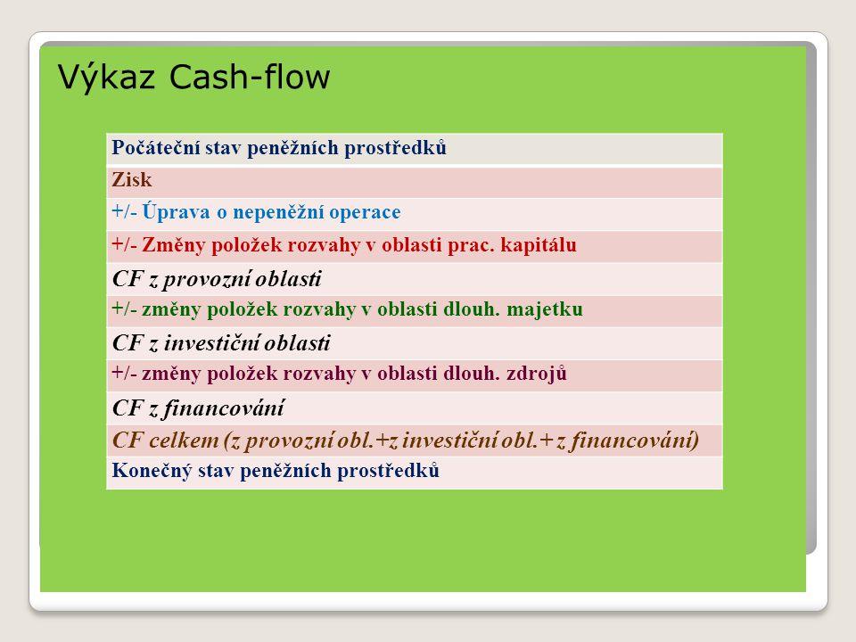 Výkaz Cash-flow Počáteční stav peněžních prostředků Zisk +/- Úprava o nepeněžní operace +/- Změny položek rozvahy v oblasti prac. kapitálu CF z provoz