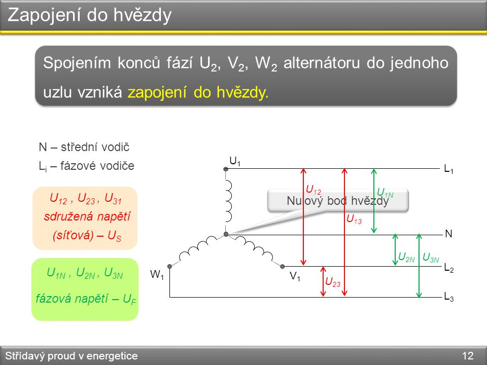 Zapojení do hvězdy Střídavý proud v energetice 12 Spojením konců fází U 2, V 2, W 2 alternátoru do jednoho uzlu vzniká zapojení do hvězdy. Nulový bod