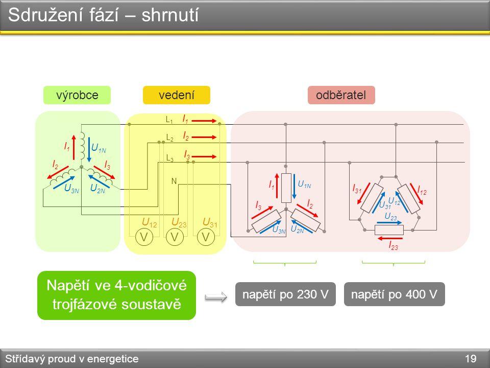 Sdružení fází – shrnutí Střídavý proud v energetice 19 výrobce L1L1 L2L2 L3L3 N vedeníodběratel VVV U 12 U 23 U 31 I1I1 I2I2 I3I3 I1I1 I2I2 I3I3 I1I1